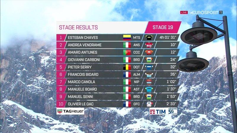 TOP 10 de la 19ª etapa del Giro 2019