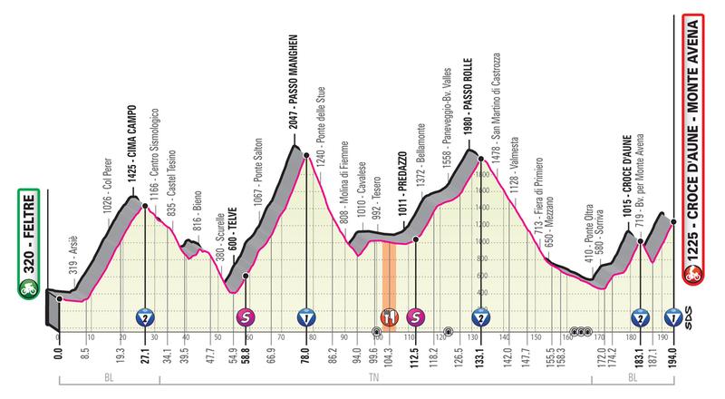 PERFIL de la 20ª etapa del Giro de Italia que se disputará este sábado