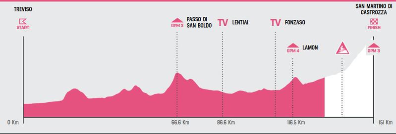 Esta es la situación actual de la carrera en la 19ª etapa del Giro de Italia