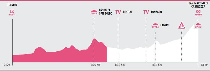 Esta es la situación de carrera en la 19ª etapa del Giro de Italia 2019
