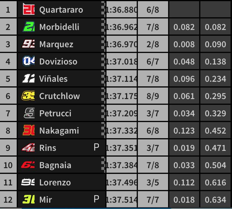 El orden de la parrilla de salida de la carrera de MotoGP en Jerez