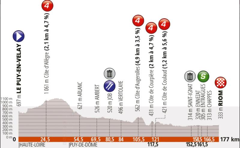 Este es el perfil de la tercera etapa del Dauphiné (Dauphiné)