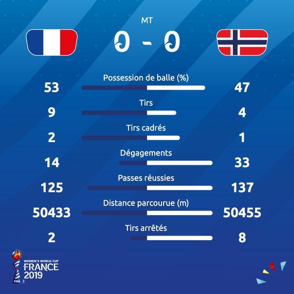 Coupe du monde féminine 2019  La France enchaîne avec une deuxième
