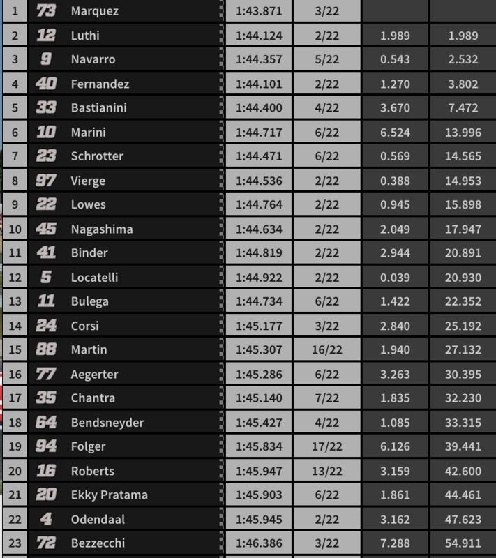 Resultado de la carrera de Moto2