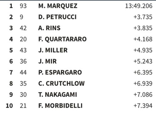 Situación de carrera a 15 vueltas para el final