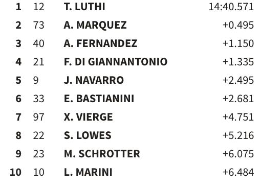 Así está la carrera de Moto2 a 14 vueltas para el final