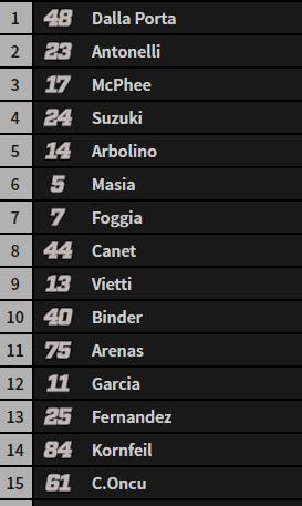 Así está la carrera de Moto3.