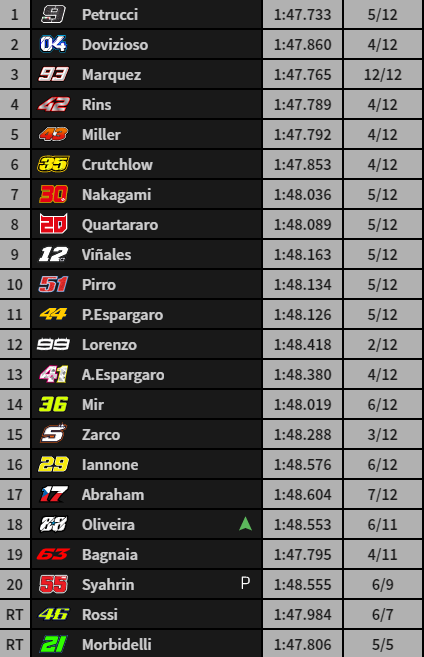 Así está la carrera en la vuelta 13