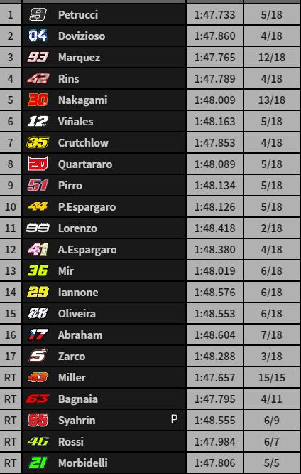 La carrera de Mugello, a 5 vueltas del final.
