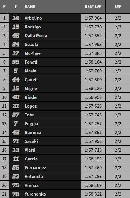 Así está la clasificación en las dos primeras vueltas.