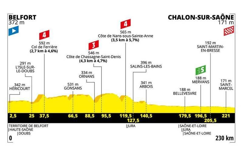 PERFIL de la 7ª etapa del Tour de Francia que se disputará mañana