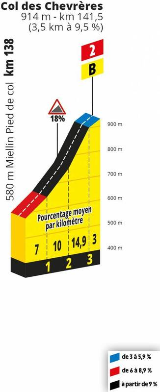PERFIL del Col des Chevrères, de 2ª categoría. Rampas muy duras en la penúltima cota del día