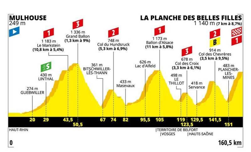 PERFIL de la 6ª etapa del Tour de Francia