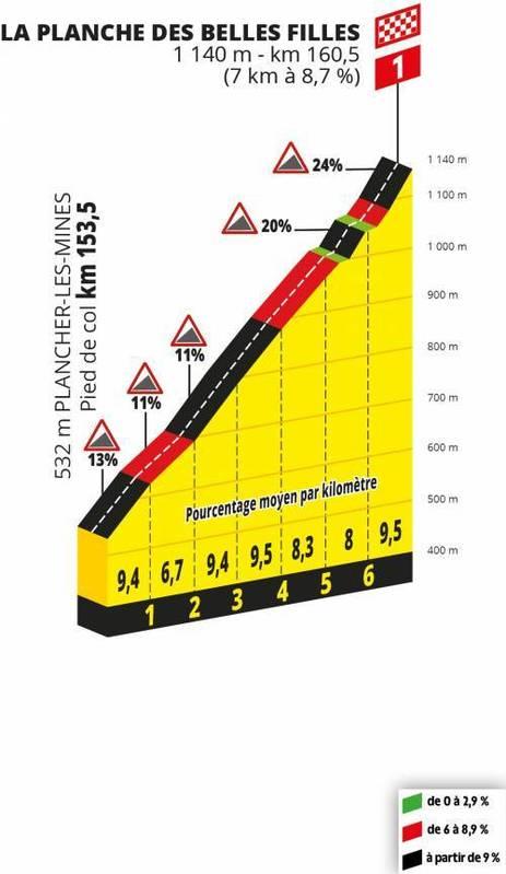 PERFIL DE LA PLANCHE DES BELLES FILLES, puerto de 1ª categoría y final de esta 6ª etapa del Tour