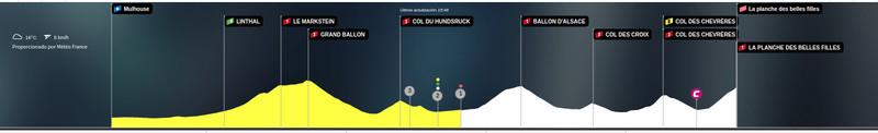 Esta es la situación actual de la carrera en la 6ª etapa del Tour de Francia 2019