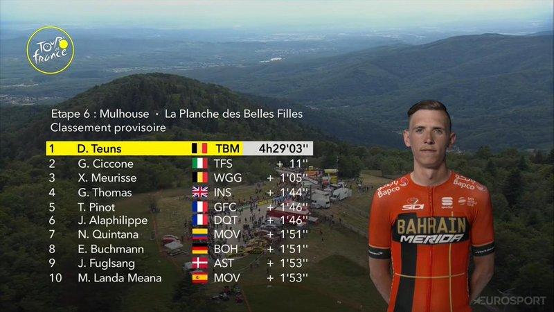 TOP 10 de la 6ª etapa del Tour de Francia