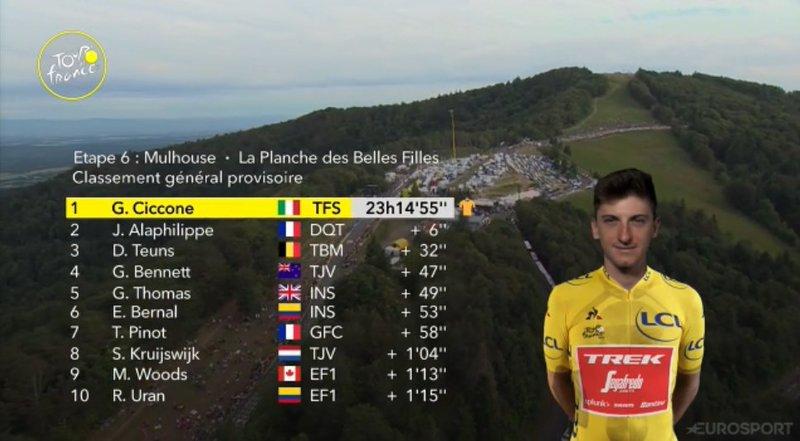 CLASIFICACIÓN general del Tour de Francia tras la 6ª etapa