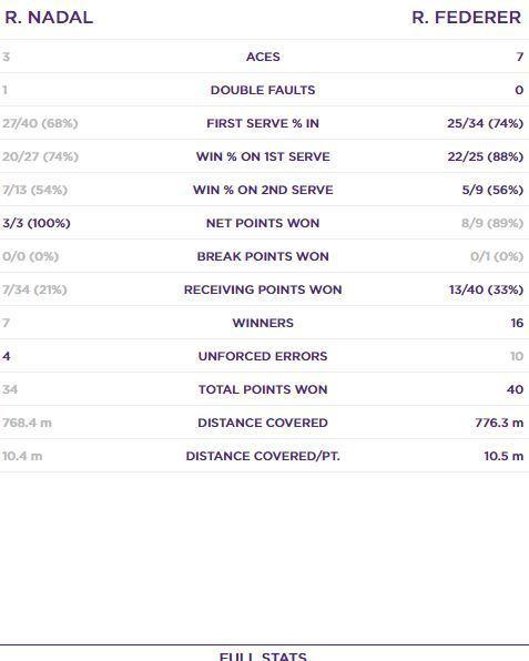 Estadística del primer set, 51 minutos, para Roger Federer