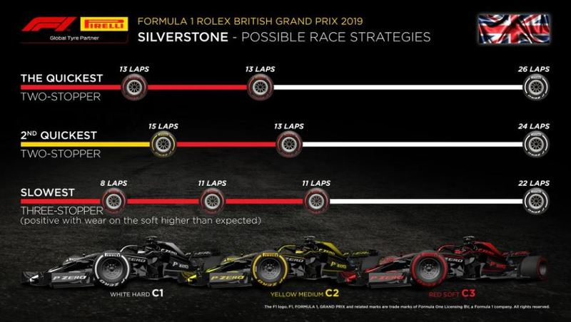 Y estas son las estrategias que pueden ofrecer los Pirelli, de más rápida a menos.