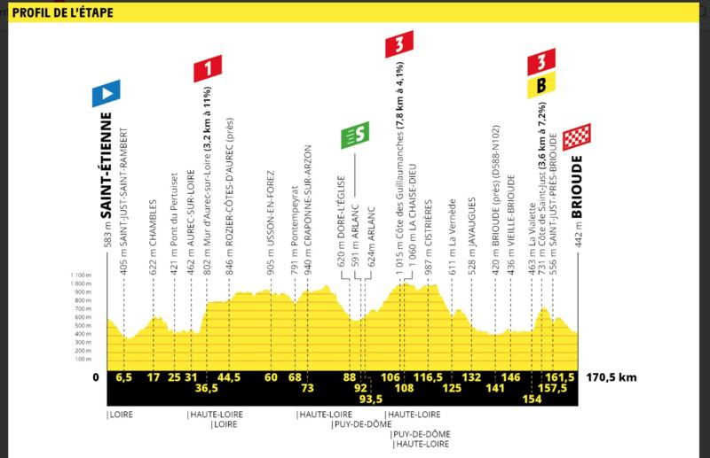 El perfil de la etapa de hoy en el Tour