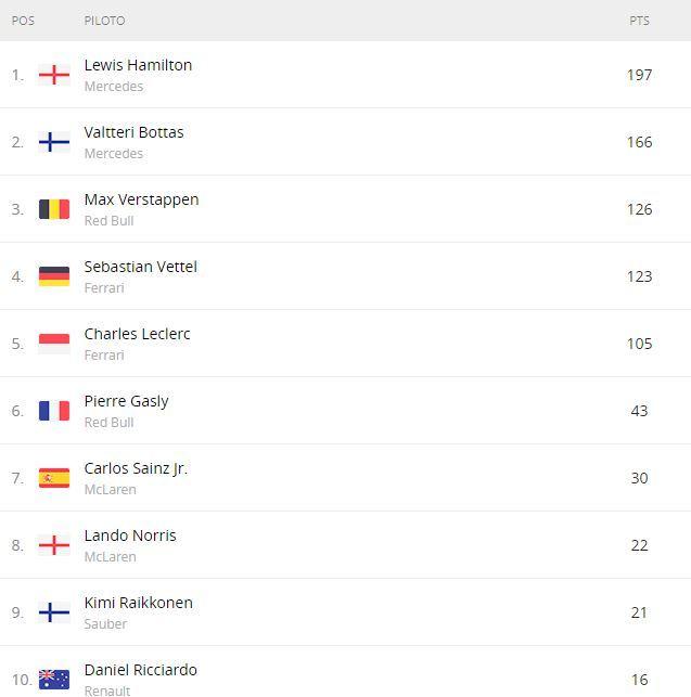 Así está la tabla de pilotos antes de esta décima prueba de hoy en Silverstone
