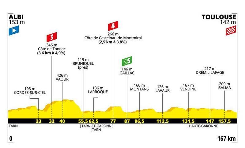 PERFIL de la 11ª etapa del Tour de Francia que se disputará el miércoles. Mañana, jornada de descanso