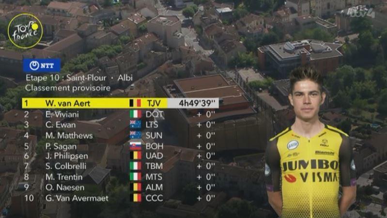 TOP 10 de la 10ª etapa del Tour de Francia 2019