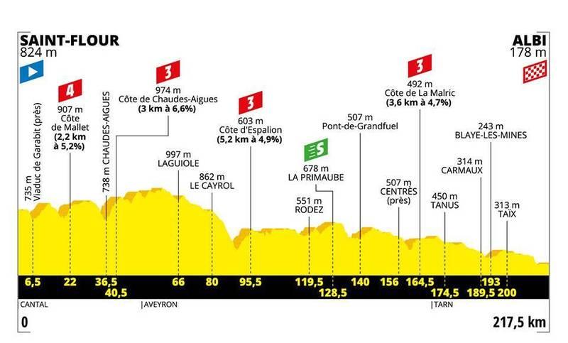 PERFIL de la 10ª etapa del Tour de Francia