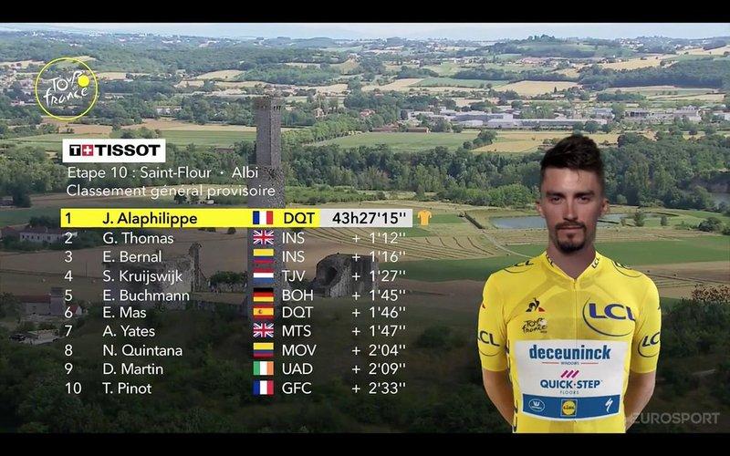 CLASIFICACIÓN GENERAL del Tour de Francia tras la 10ª etapa