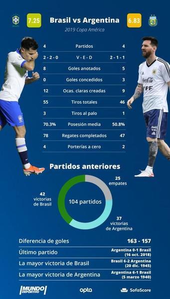 Toda la información sobre el Brasil - Argentina, gracias a nuestros amigos de SofaScore.