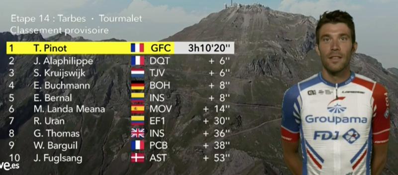 Pinot gana la etapa y se postula como máximo favorito al amarillo juntamente con Alaphilippe y Thomas