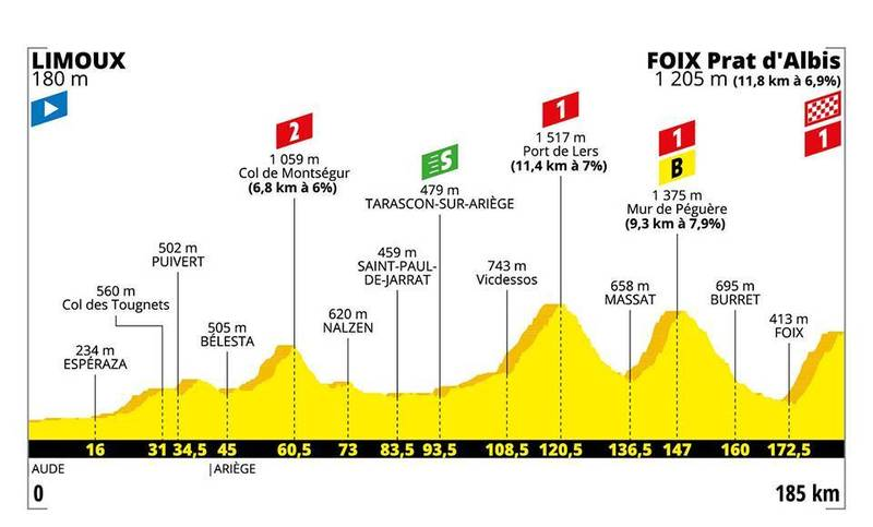 El perfil de la etapa montañosa de hoy en el Tour