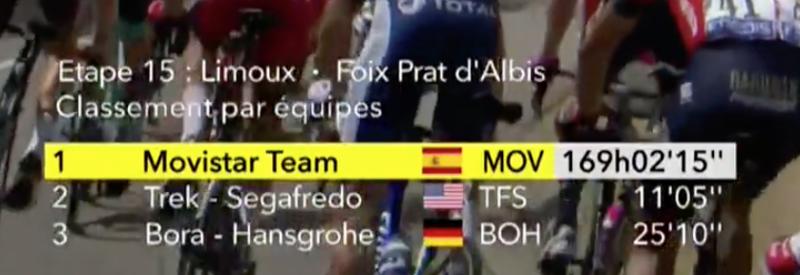 Movistar lidera la clasificación por equipos del Tour de Francia