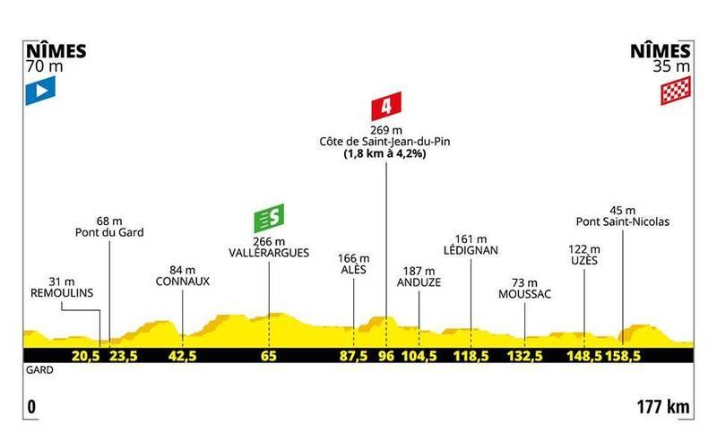 PERFIL de la 16ª etapa del Tour de Francia 2019