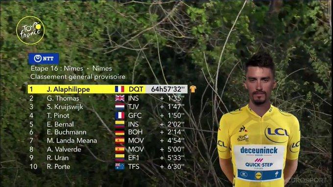 CLASIFICACIÓN GENERAL tras la 16ª etapa del Tour de Francia 2019