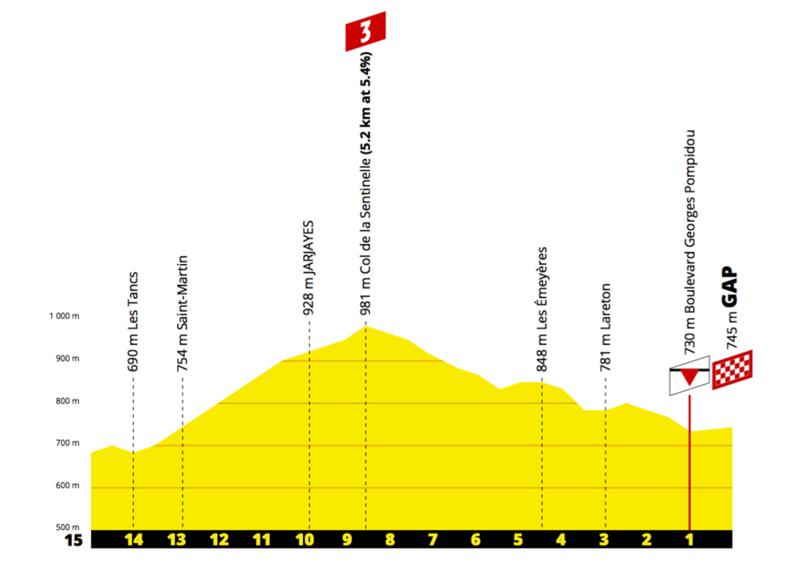 PERFIL de los últimos 15 km de esta etapa del Tour de Francia