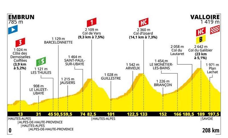 PERFIL de la 18ª etapa del Tour de Francia que se disputará mañana