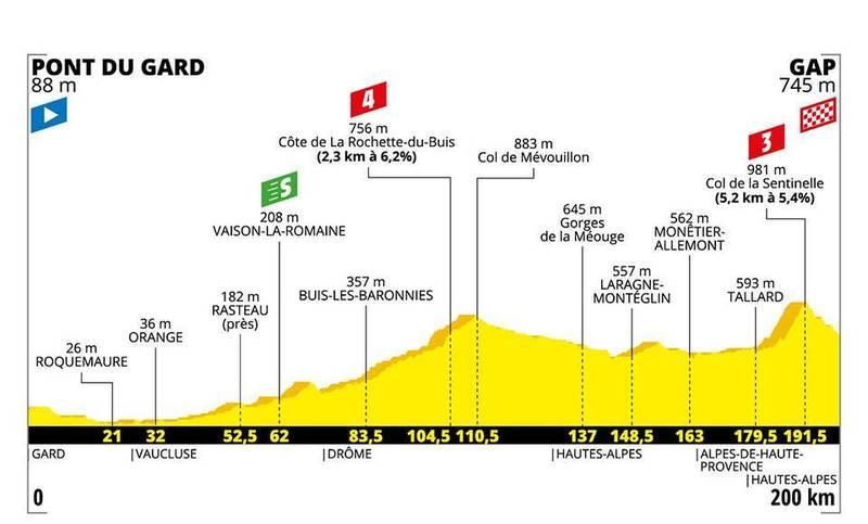PERFIL de la 17ª etapa del Tour de Francia