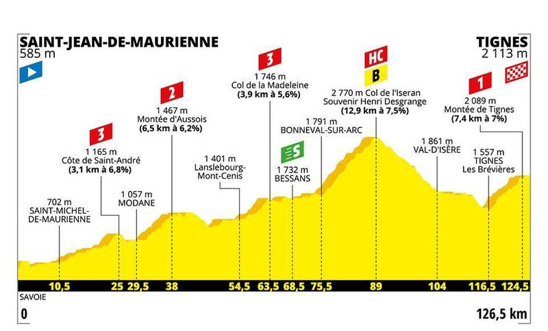 PERFIL de la 19ª etapa del Tour de Francia que se disputará mañana