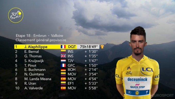 Clasificación general del Tour de Francia antes de empezar la 19ª etapa