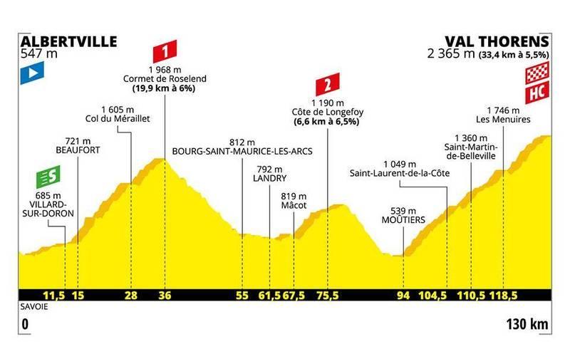 PERFIL de la 20ª y decisiva etapa del Tour de Francia 2019