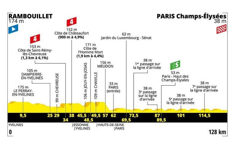 El perfil de la última etapa del Tour de Francia 2019
