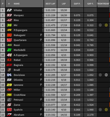 Clasificación de la FP4 de MotoGP.