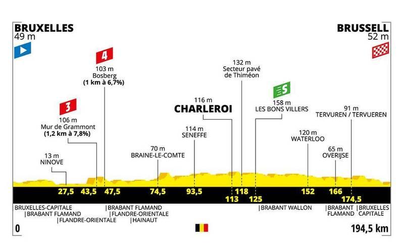 El perfil de la 1a etapa del Tour 2019