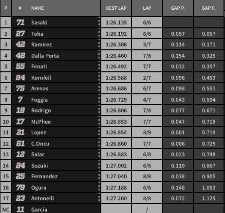 Clasificación final de la Q2 de Moto 3.