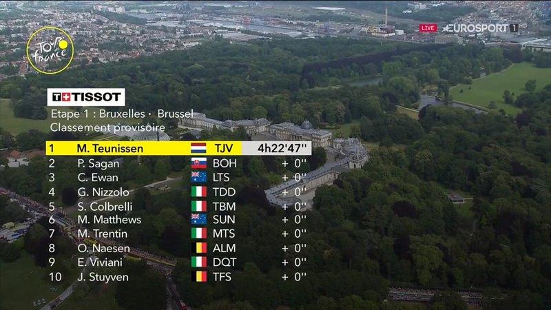 TOP10 de la 1a etapa del Tour 2019