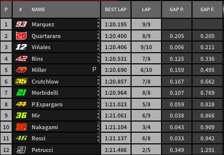 Resultado final de la Q2 de MotoGP.