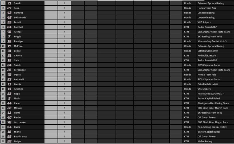 Orden de salida de Moto3.