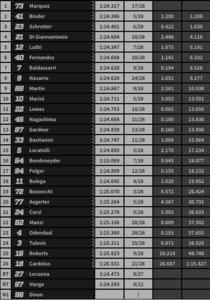 Resultados de la carrera de Moto2.
