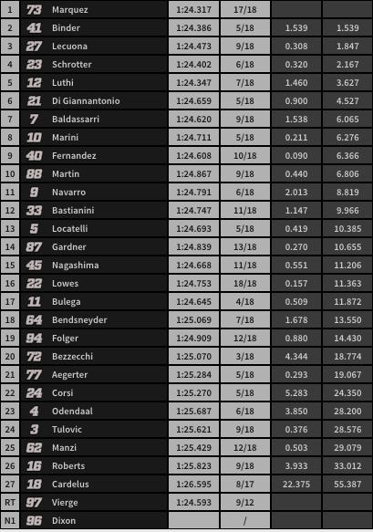 Situación de carrera a falta de 10 vueltas.
